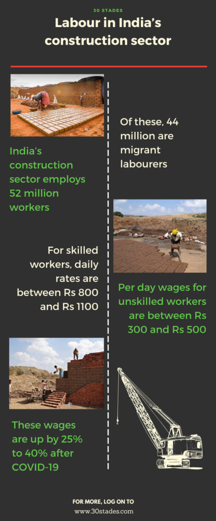 COVID-19: Real estate sector wooing back migrant workers with higher wages, training & transportation, Niranjan Hiranandani, NAREDCO, CREDAI, Statistics on labour