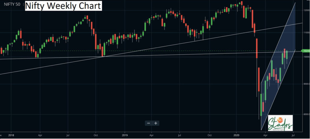 Nifty this week, bulls and bears to fight it out, 30 stades, reliance, nasdaq, nifty