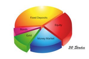 How to get the right mix of equity, gold and fixed income in your investment portfolio, asset allocation, gold, equity, fixed deposit, bond, money market, personal finance, 30 stades