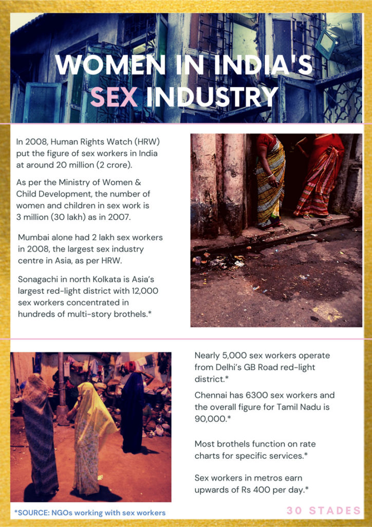 How COVID-19 has changed India's sex work industry kamathipura gb road delhi sonagachi kolkata Asia's largest red light district tamil nadu chennai brothel prostitution in india 30 stades