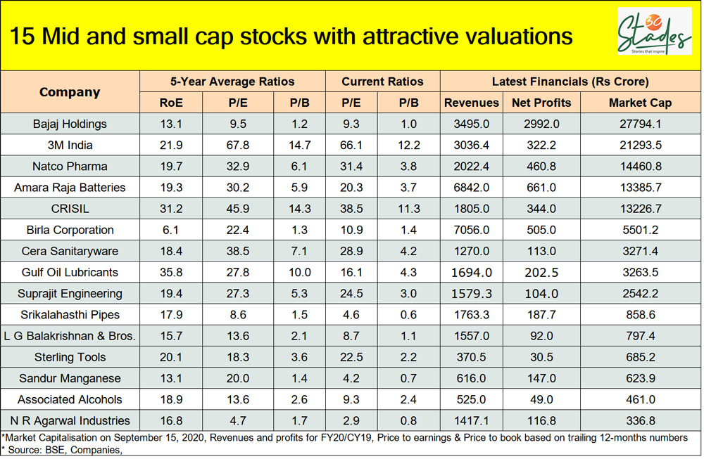 15 mid and small-cap stocks you can add to your portfolio