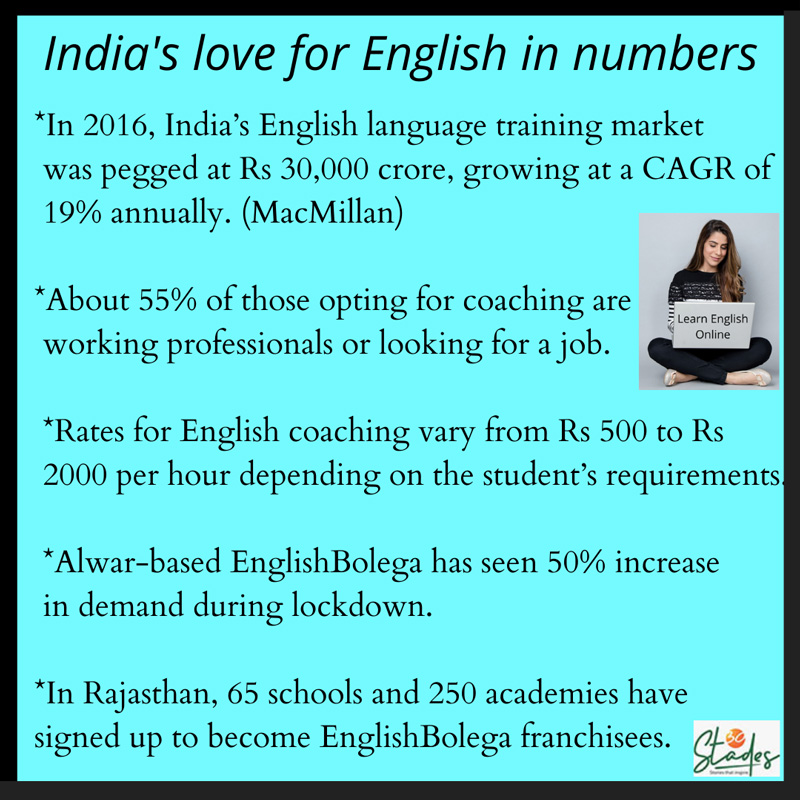 English Online Infographic