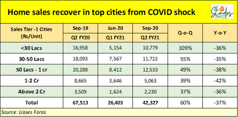 Housing turns into buyer's market; sales recover as developer discounts bring down prices by 15% covid