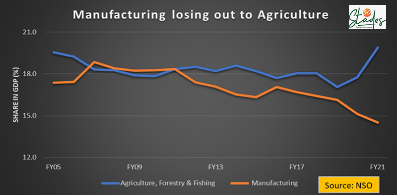 Manufacturing is losing out to Agriculture in India; GDP numbers show. 30 Stades