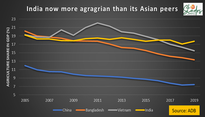 India now more agrarian than its Asian peers, says ADB. 30 Stades