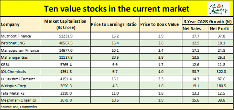 Top ten value stocks 30 stades