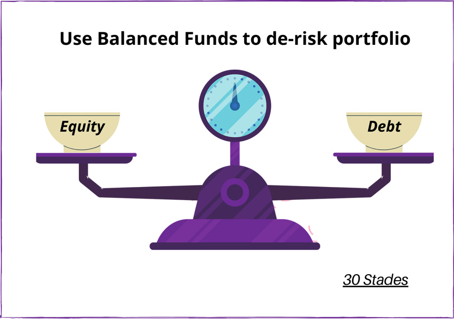 Time to invest in Balanced Funds after a year of windfall from equity investment personal finance 30 stades