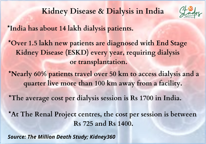 Statistics infographic on kidney renal disease and dialysis and transplant in India
