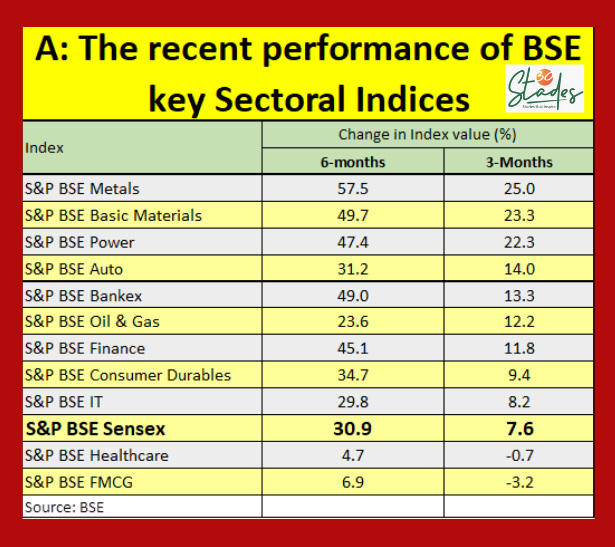 recent performance of BSE key sectoral indices 30 stades