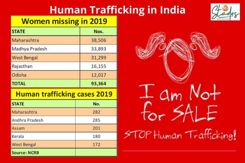 Human trafficking in india statistics as per NCRB... 30 stades