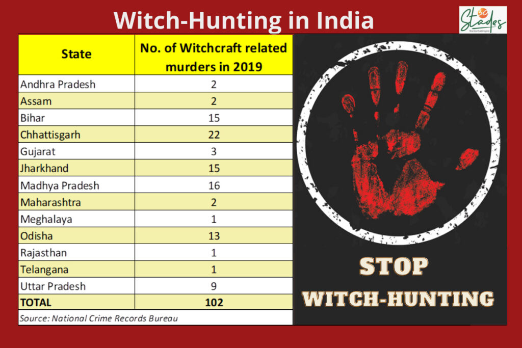 Witch hunting statistics in India, Chhattisgarh, Jharkhand top the list. 30 Stades NCRB