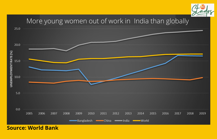 More young women out of work in India than globally.