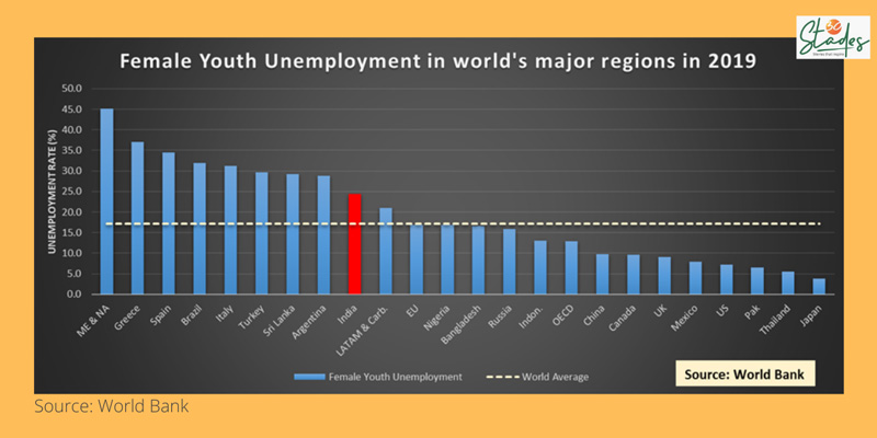 Female youth unemployment in world's major regions as per World Bank.