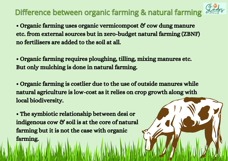 difference between zero-budgest natural farming spnf and organic farming