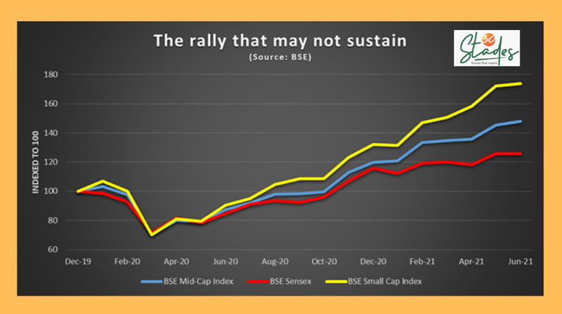 Mid and small-cap stocks are overvalued and may not be able to sustain the rally after the second covid wave. Chart. 30 stades