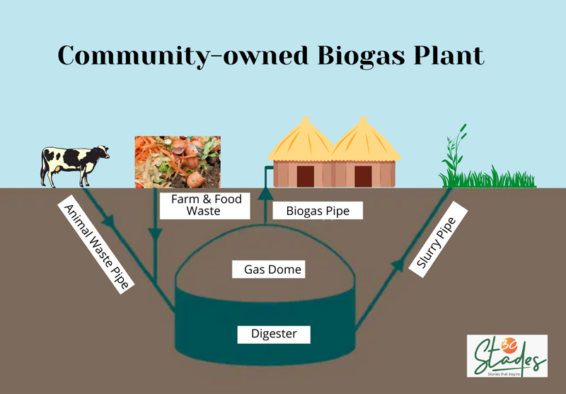 Model of a community-owned biogas plant. biogas basics information model of working By 30Stades