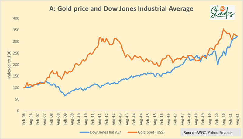 Dow Jones INDUSTRIAL AVERAGE AND Gold Price MARK MOBIUS 30 STADES SHOULD YOU BUY GOLD