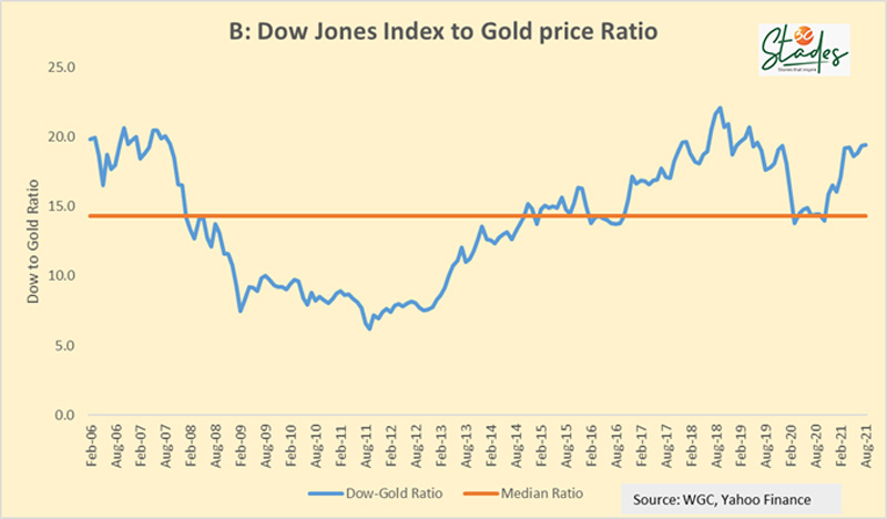 Dow Jones Index to Gold Price Ratio  MARK MOBIUS 30 STADES SHOULD YOU BUY GOLD